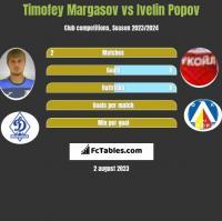 Timofey Margasov vs Ivelin Popov h2h player stats