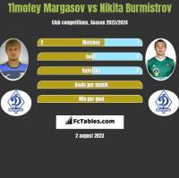 Timofey Margasov vs Nikita Burmistrow h2h player stats