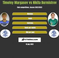 Timofey Margasov vs Nikita Burmistrov h2h player stats