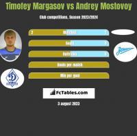 Timofey Margasov vs Andrey Mostovoy h2h player stats