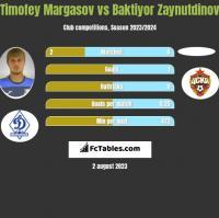 Timofey Margasov vs Baktiyor Zaynutdinov h2h player stats