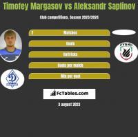 Timofey Margasov vs Aleksandr Saplinov h2h player stats