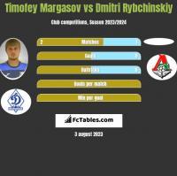 Timofey Margasov vs Dmitri Rybchinskiy h2h player stats