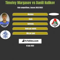 Timofey Margasov vs Daniil Kulikov h2h player stats