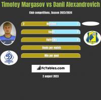 Timofey Margasov vs Danil Alexandrovich h2h player stats