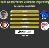 Timon Wellenreuther vs Dennis Telgenkamp h2h player stats