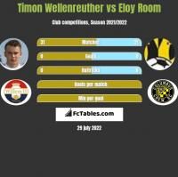Timon Wellenreuther vs Eloy Room h2h player stats