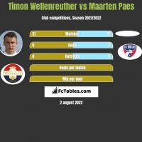 Timon Wellenreuther vs Maarten Paes h2h player stats