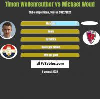 Timon Wellenreuther vs Michael Woud h2h player stats