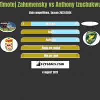 Timotej Zahumensky vs Anthony Izuchukwu h2h player stats