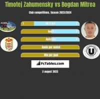 Timotej Zahumensky vs Bogdan Mitrea h2h player stats
