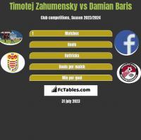 Timotej Zahumensky vs Damian Baris h2h player stats