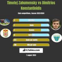 Timotej Zahumensky vs Dimitrios Konstantinidis h2h player stats
