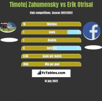 Timotej Zahumensky vs Erik Otrisal h2h player stats
