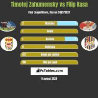 Timotej Zahumensky vs Filip Kasa h2h player stats