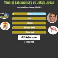 Timotej Zahumensky vs Jakub Jugas h2h player stats