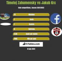 Timotej Zahumensky vs Jakub Krc h2h player stats