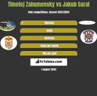Timotej Zahumensky vs Jakub Sural h2h player stats