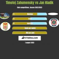 Timotej Zahumensky vs Jan Hladik h2h player stats