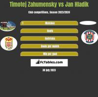 Timotej Zahumensky vs Jan Hladik h2h player stats