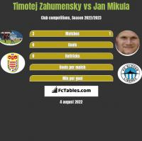 Timotej Zahumensky vs Jan Mikula h2h player stats