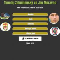 Timotej Zahumensky vs Jan Moravec h2h player stats