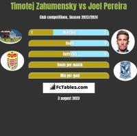 Timotej Zahumensky vs Joel Pereira h2h player stats