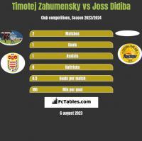 Timotej Zahumensky vs Joss Didiba h2h player stats