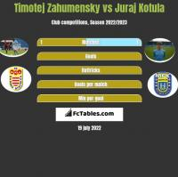 Timotej Zahumensky vs Juraj Kotula h2h player stats