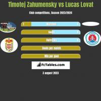 Timotej Zahumensky vs Lucas Lovat h2h player stats