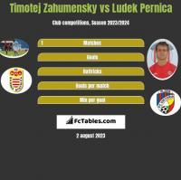Timotej Zahumensky vs Ludek Pernica h2h player stats