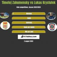 Timotej Zahumensky vs Lukas Krystufek h2h player stats
