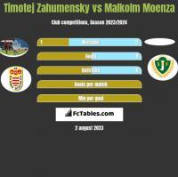 Timotej Zahumensky vs Malkolm Moenza h2h player stats