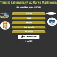 Timotej Zahumensky vs Marko Marinkovic h2h player stats