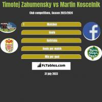 Timotej Zahumensky vs Martin Koscelnik h2h player stats