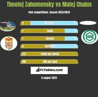 Timotej Zahumensky vs Matej Chalus h2h player stats