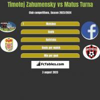 Timotej Zahumensky vs Matus Turna h2h player stats