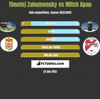 Timotej Zahumensky vs Mitch Apau h2h player stats
