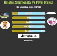Timotej Zahumensky vs Pavel Dreksa h2h player stats