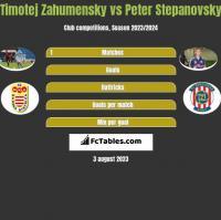 Timotej Zahumensky vs Peter Stepanovsky h2h player stats