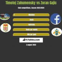 Timotej Zahumensky vs Zoran Gajic h2h player stats