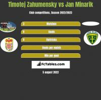 Timotej Zahumensky vs Jan Minarik h2h player stats