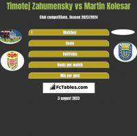 Timotej Zahumensky vs Martin Kolesar h2h player stats