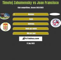 Timotej Zahumensky vs Joao Francisco h2h player stats