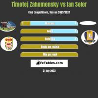 Timotej Zahumensky vs Ian Soler h2h player stats