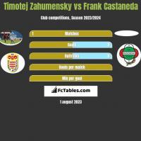 Timotej Zahumensky vs Frank Castaneda h2h player stats