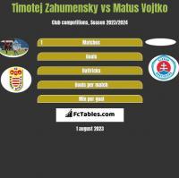 Timotej Zahumensky vs Matus Vojtko h2h player stats