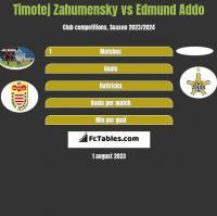 Timotej Zahumensky vs Edmund Addo h2h player stats