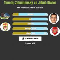Timotej Zahumensky vs Jakub Kiwior h2h player stats