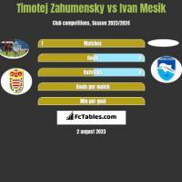 Timotej Zahumensky vs Ivan Mesik h2h player stats